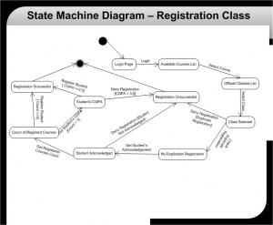 CIS339_Lab4_State Machine Diagram