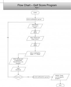 PennFoster 418806 Golf Score Part 1 - Flowchart