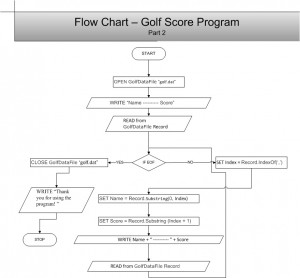 PennFoster 418806 Golf Score Part 2 - Flowchart