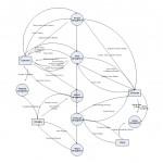 Context Diagram: Level 2